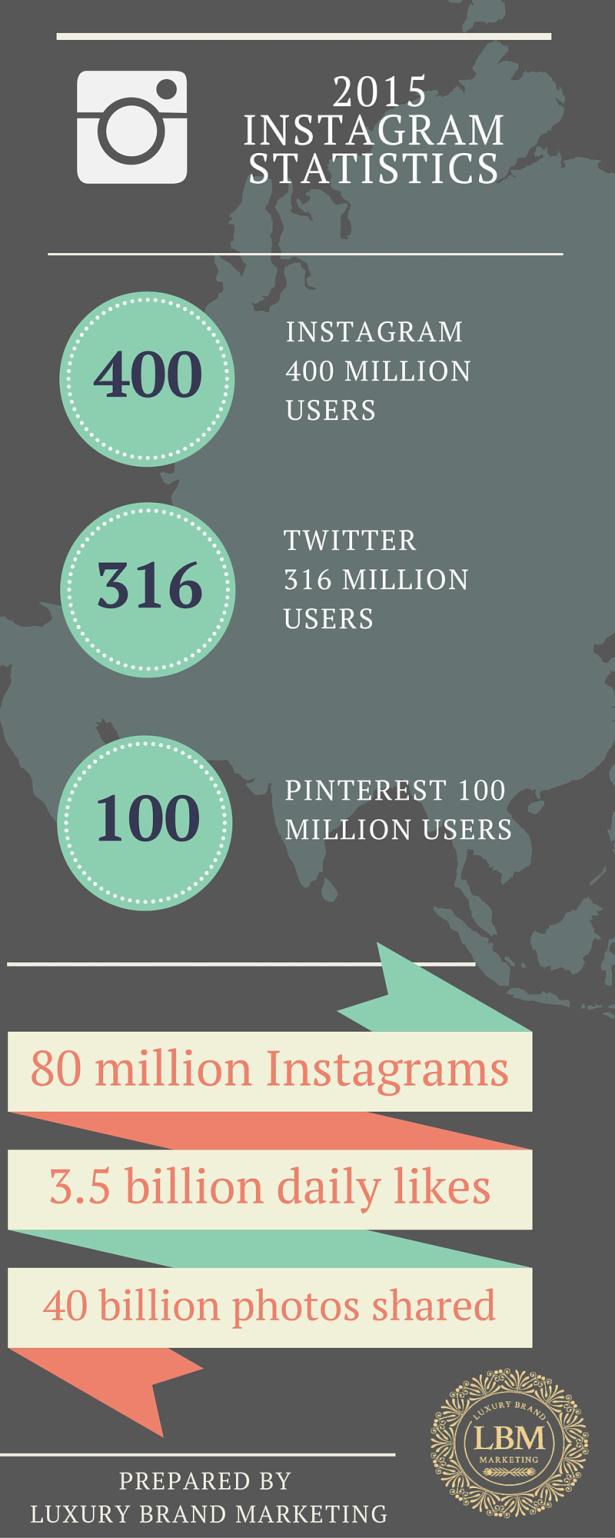 Instagram-Statistics Luxury Brand Marketing